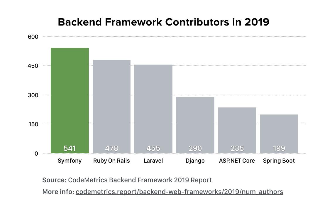 Symfony fue el framework con más contribuciones de código en 2019